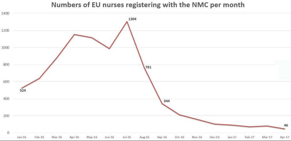 Graph shows drop in numbers of EU nurses registering in the UK (Health Service Journal)