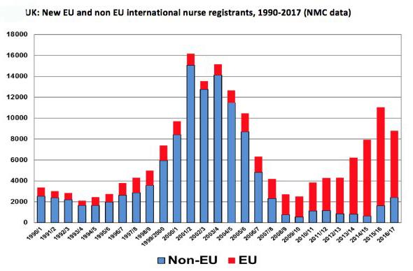 Graph shows the recent reliance on EU nurses